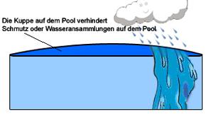 Aufblasbare Poolabdeckung Rundbecken 4 00 Meter Mazide Poolplane